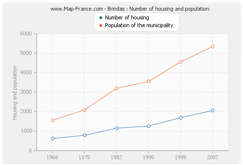 Brindas : Number of housing and population