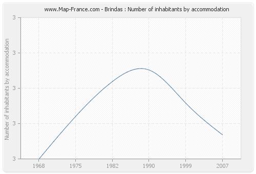 Brindas : Number of inhabitants by accommodation