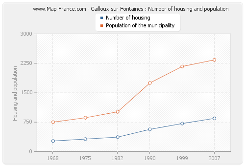 Cailloux-sur-Fontaines : Number of housing and population