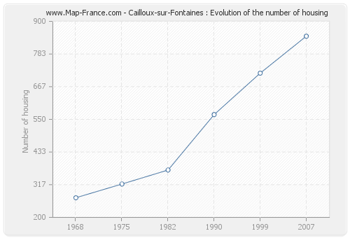 Cailloux-sur-Fontaines : Evolution of the number of housing
