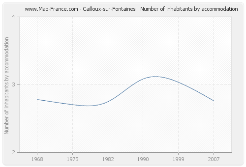 Cailloux-sur-Fontaines : Number of inhabitants by accommodation
