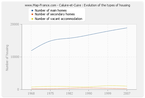 Caluire-et-Cuire : Evolution of the types of housing