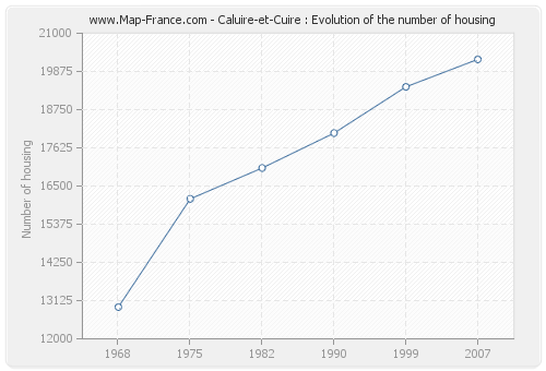 Caluire-et-Cuire : Evolution of the number of housing