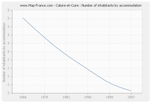 Caluire-et-Cuire : Number of inhabitants by accommodation