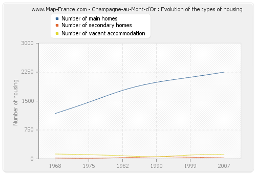 Champagne-au-Mont-d'Or : Evolution of the types of housing