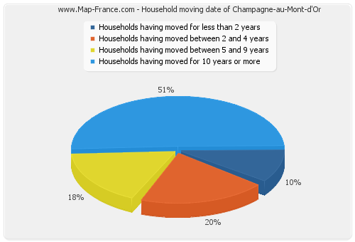 Household moving date of Champagne-au-Mont-d'Or