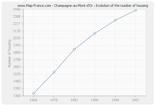 Champagne-au-Mont-d'Or : Evolution of the number of housing
