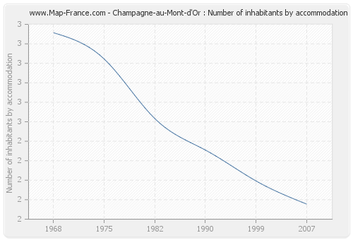 Champagne-au-Mont-d'Or : Number of inhabitants by accommodation