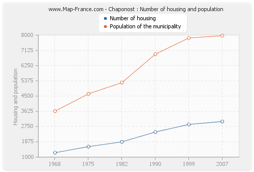 Chaponost : Number of housing and population