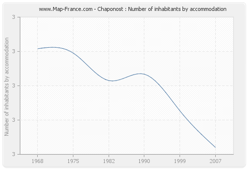 Chaponost : Number of inhabitants by accommodation