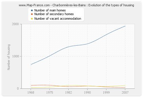 Charbonnières-les-Bains : Evolution of the types of housing