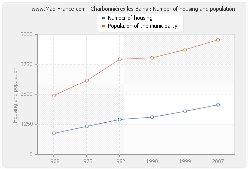 Charbonnières-les-Bains : Number of housing and population