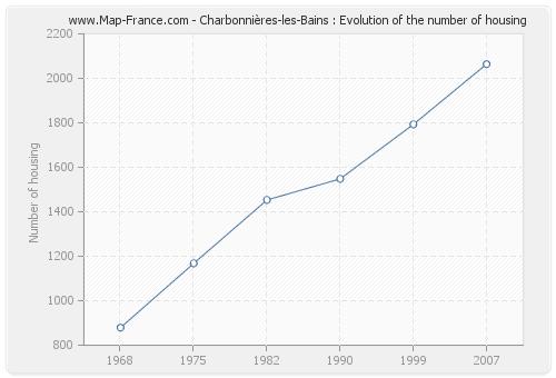Charbonnières-les-Bains : Evolution of the number of housing