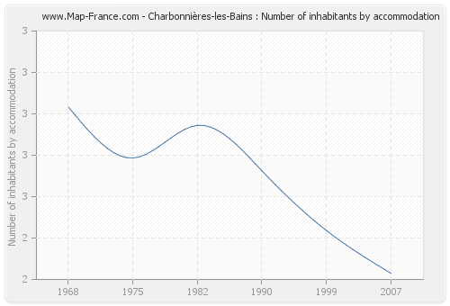 Charbonnières-les-Bains : Number of inhabitants by accommodation