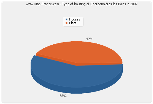 Type of housing of Charbonnières-les-Bains in 2007
