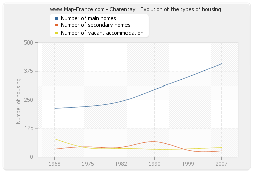 Charentay : Evolution of the types of housing