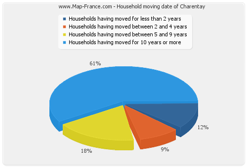 Household moving date of Charentay