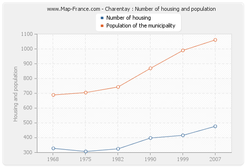 Charentay : Number of housing and population