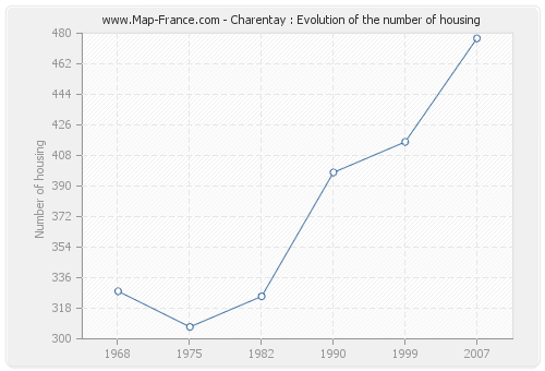 Charentay : Evolution of the number of housing