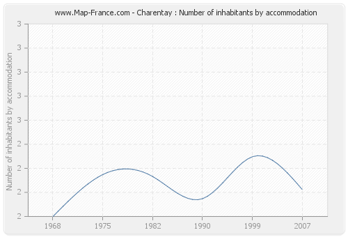 Charentay : Number of inhabitants by accommodation