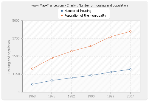 Charly : Number of housing and population