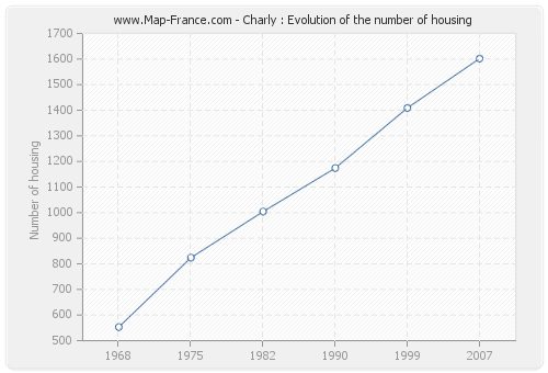 Charly : Evolution of the number of housing
