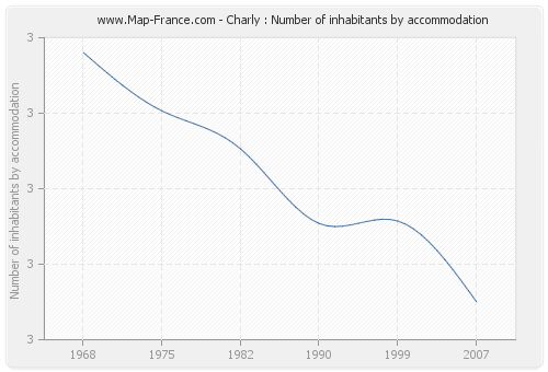 Charly : Number of inhabitants by accommodation