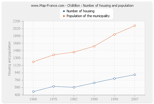 Châtillon : Number of housing and population
