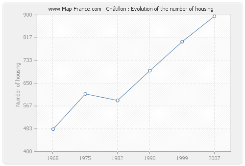 Châtillon : Evolution of the number of housing