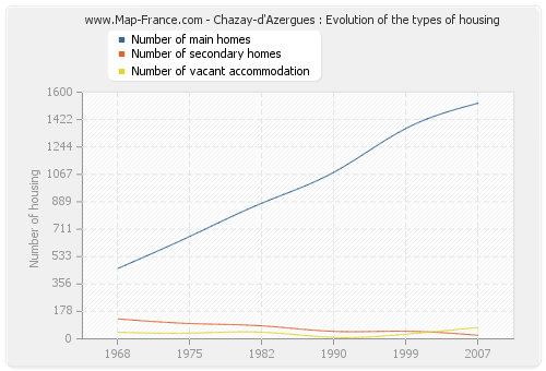 Chazay-d'Azergues : Evolution of the types of housing