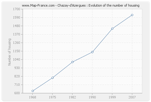 Chazay-d'Azergues : Evolution of the number of housing