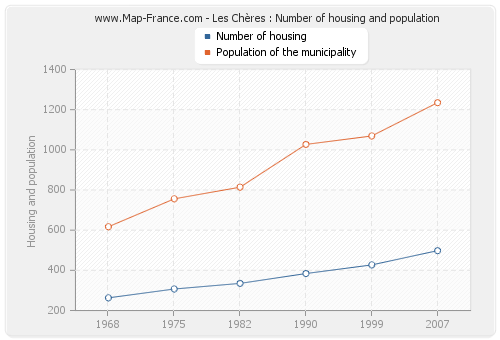 Les Chères : Number of housing and population