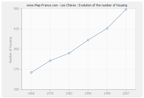 Les Chères : Evolution of the number of housing