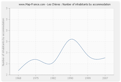 Les Chères : Number of inhabitants by accommodation