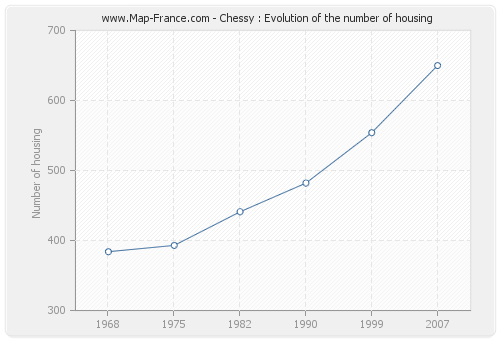 Chessy : Evolution of the number of housing