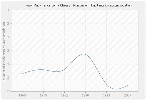 Chessy : Number of inhabitants by accommodation