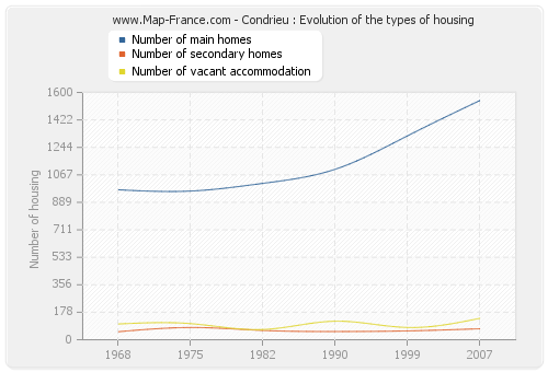 Condrieu : Evolution of the types of housing