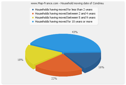 Household moving date of Condrieu