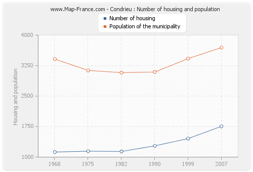 Condrieu : Number of housing and population