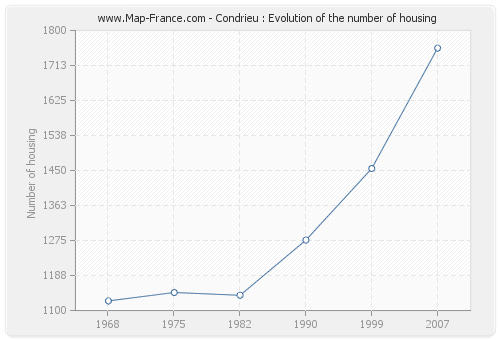 Condrieu : Evolution of the number of housing