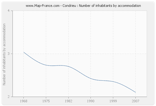 Condrieu : Number of inhabitants by accommodation