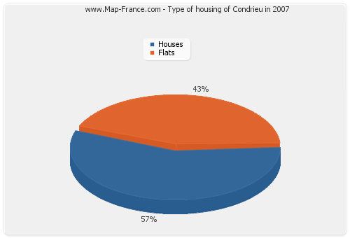 Type of housing of Condrieu in 2007