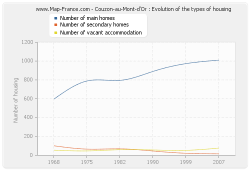 Couzon-au-Mont-d'Or : Evolution of the types of housing
