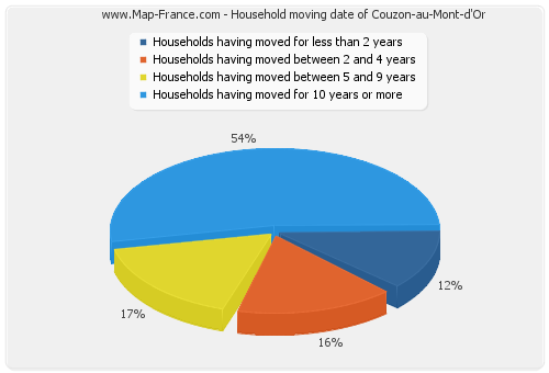 Household moving date of Couzon-au-Mont-d'Or