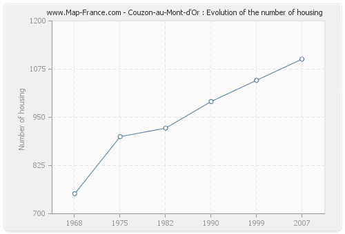 Couzon-au-Mont-d'Or : Evolution of the number of housing