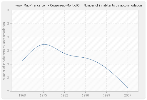 Couzon-au-Mont-d'Or : Number of inhabitants by accommodation