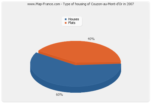 Type of housing of Couzon-au-Mont-d'Or in 2007