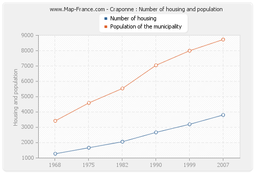 Craponne : Number of housing and population