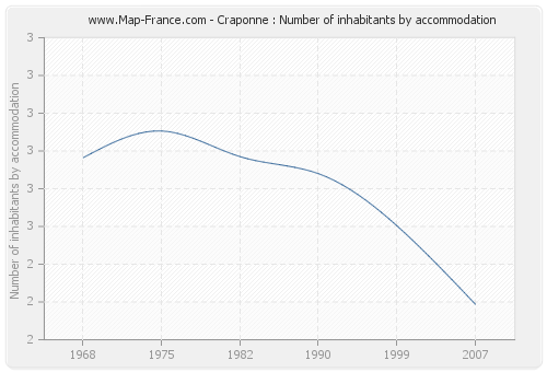 Craponne : Number of inhabitants by accommodation
