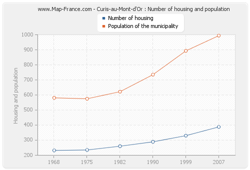 Curis-au-Mont-d'Or : Number of housing and population